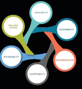 access to healthcare diagram